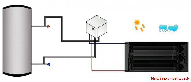 Termodynamické solárne systémy na ohrev